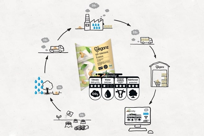 Vegan brand displays sustainability information on product packaging